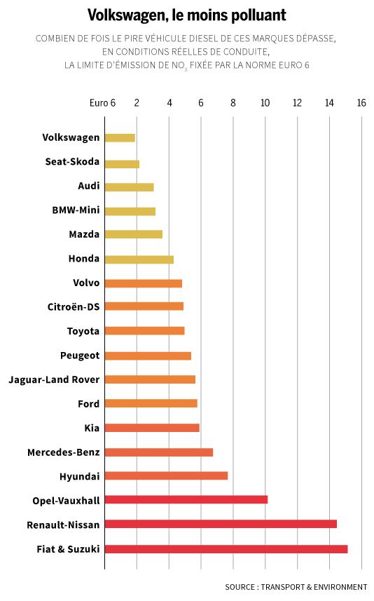 Etude sur les constructeurs automobiles les plus polluants