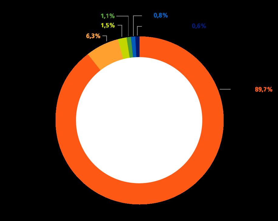 Source électricité EDF 2015